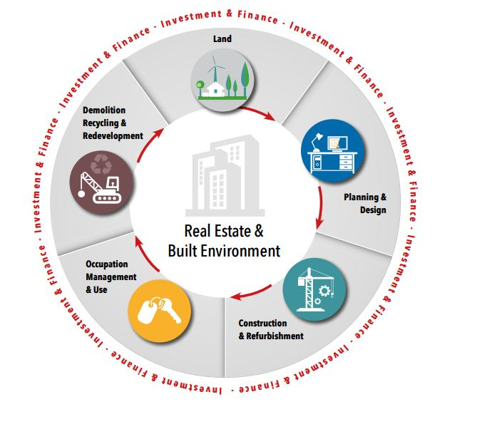 real-estate-life-cycle