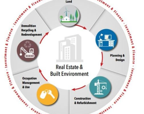 Real Estate & Built Environment Factsheet